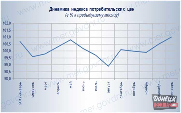 Статистические цены на медицинское оборудование новости медиков