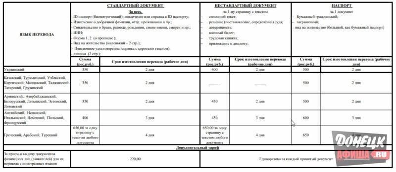 тарифы на перевод документов